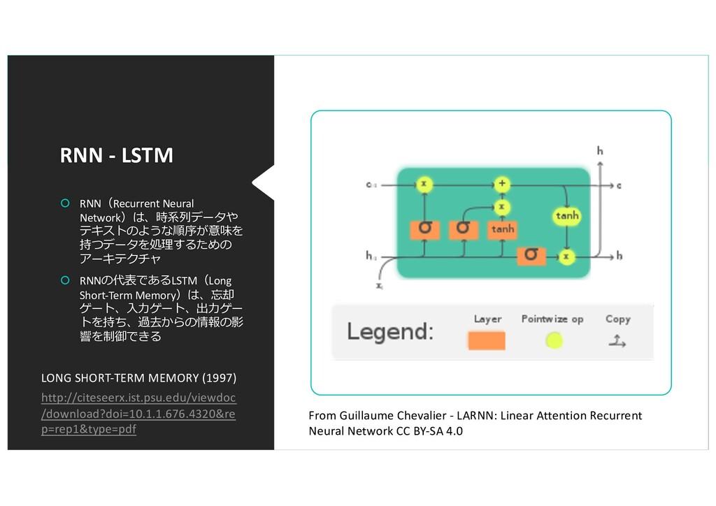 RNN - LSTM š RNN(Recurrent Neural Network)は、時系列...