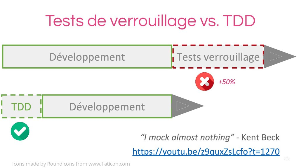 Tests de verrouillage vs. TDD Icons made by Rou...