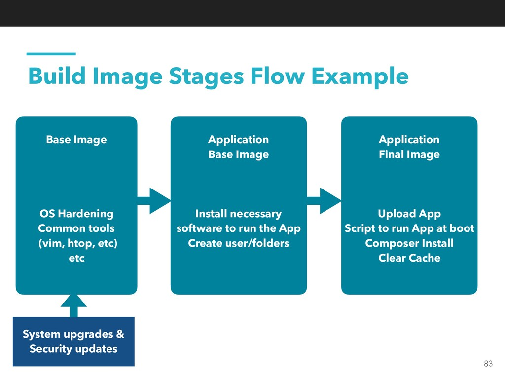 Build Image Stages Flow Example Base Image OS H...