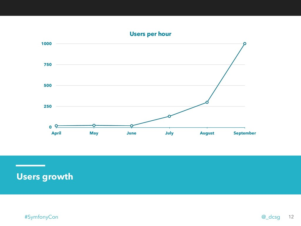 Users growth Users per hour 0 250 500 750 1000 ...