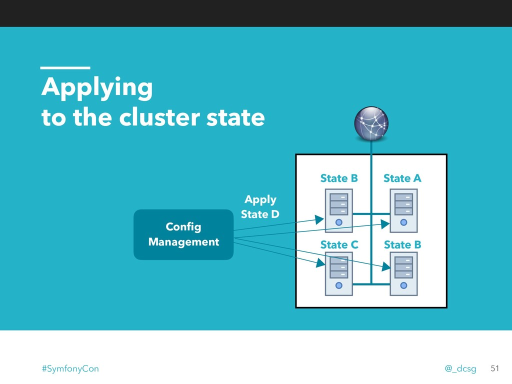 Applying to the cluster state State A State C S...