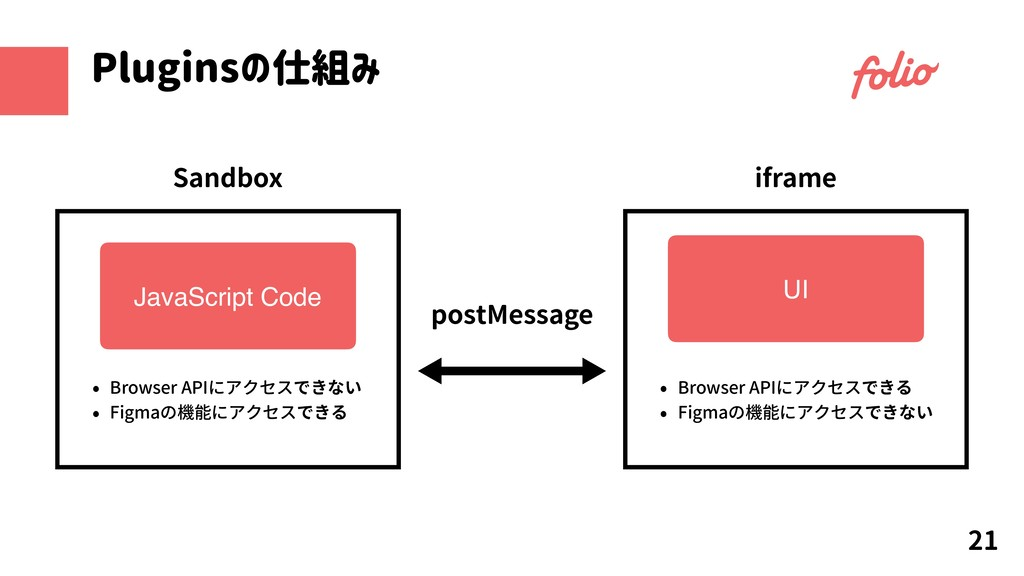 Pluginsの仕組み 21 postMessage Sandbox JavaScript C...
