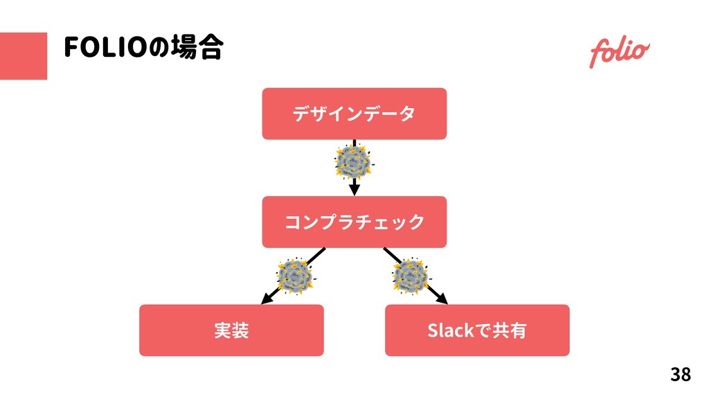 38 FOLIOの場合 実装 コンプラチェック Slackで共有 デザインデータ