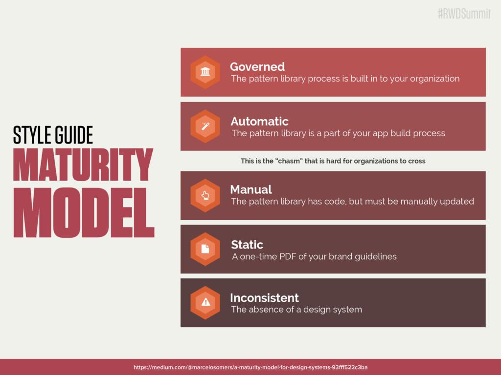 #RWDSummit STYLE GUIDE MATURITY MODEL #RWDSummi...
