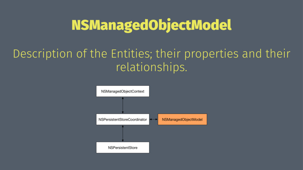 NSManagedObjectModel Description of the Entitie...