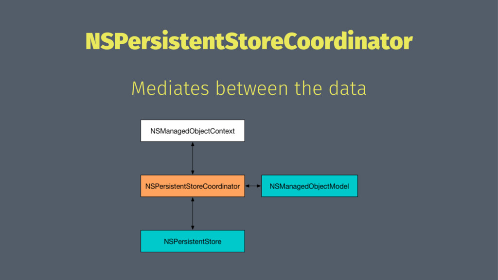 NSPersistentStoreCoordinator Mediates between t...