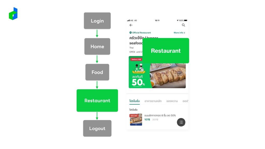 Login Restaurant Home Food Logout Restaurant