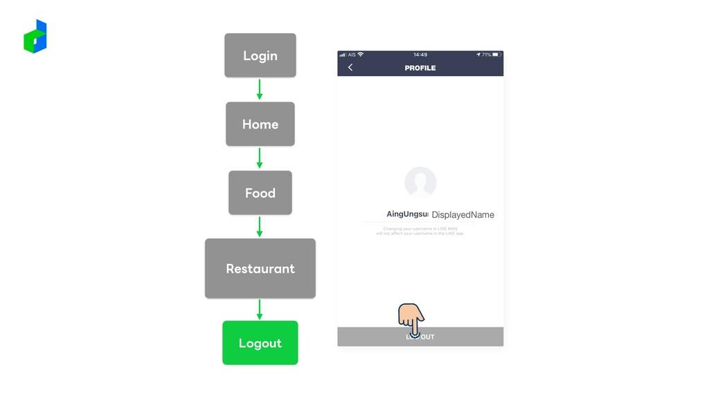 DisplayedName Login Restaurant Home Food Logout