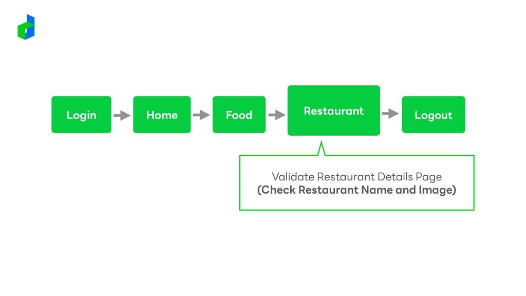 Login Restaurant Logout Home Food Validate Rest...