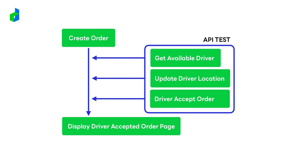 Create Order Display Driver Accepted Order Page...