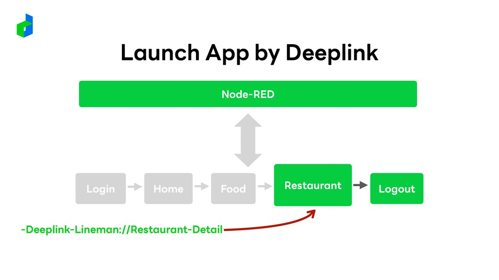 Restaurant Logout Home Food Node-RED -Deeplink-...