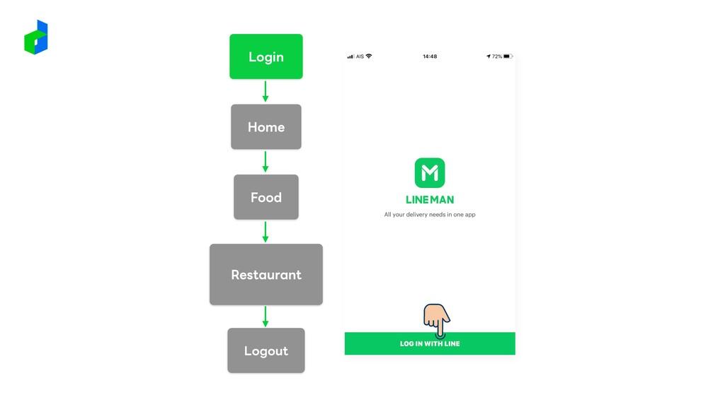 Login Restaurant Home Food Logout