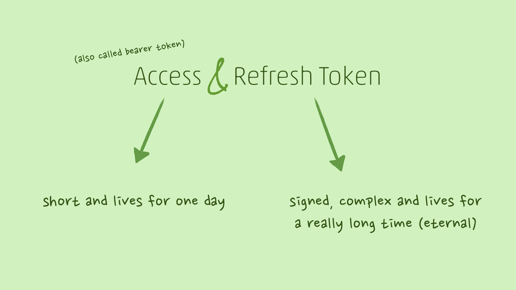 Access Refresh Token & short