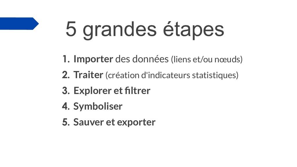 5 grandes étapes 1. Importer des données (liens...
