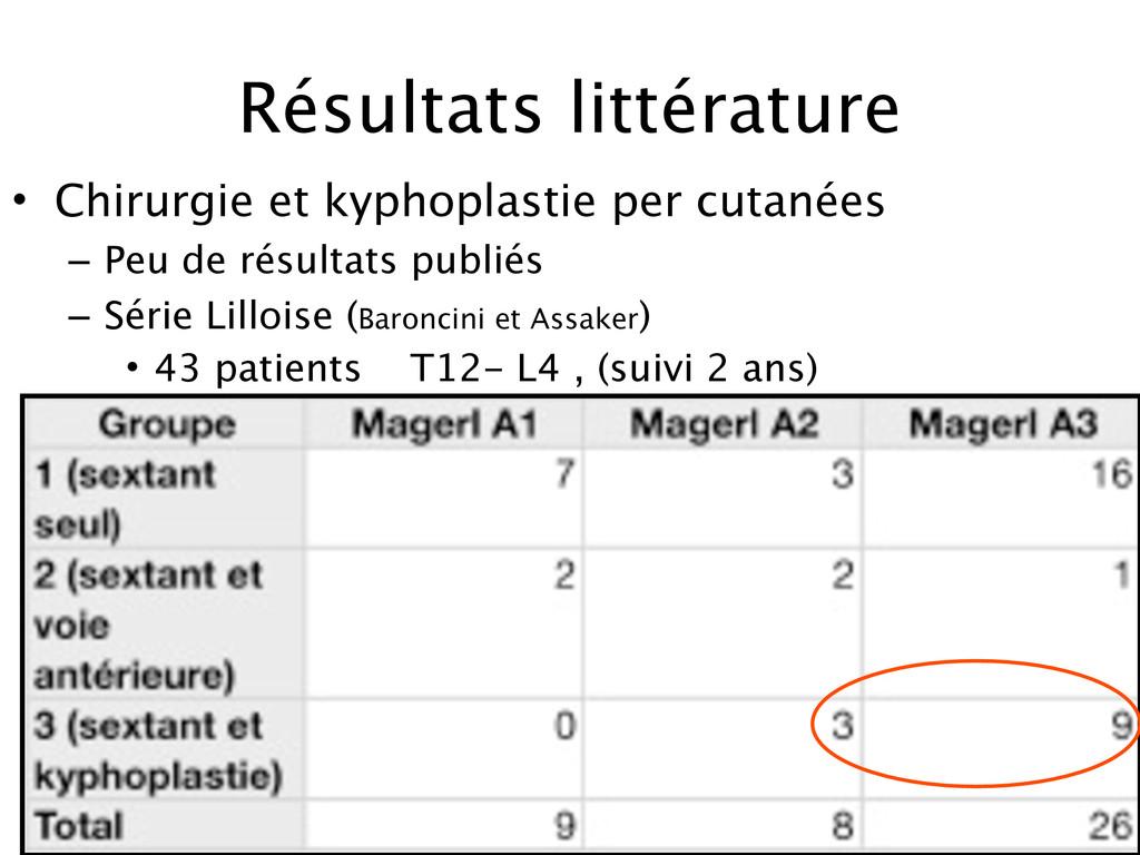 Résultats littérature • Chirurgie et kyphoplast...