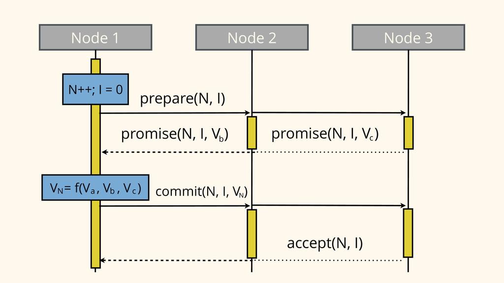 Node 1 Node 2 Node 3 N++; I = 0 prepare(N, I) p...