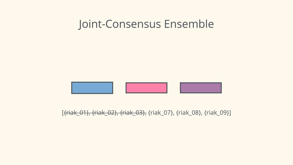 Joint-Consensus Ensemble [{riak_01}, {riak_02},...