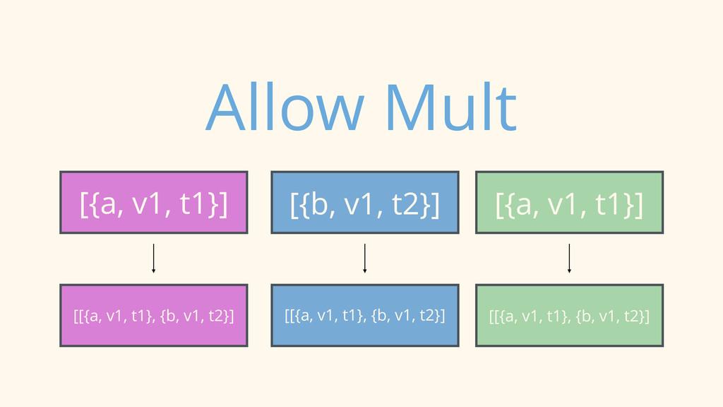 [{a, v1, t1}] [{b, v1, t2}] [{a, v1, t1}] Allow...