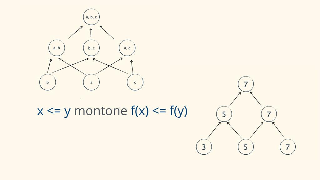 x <= y montone f(x) <= f(y)
