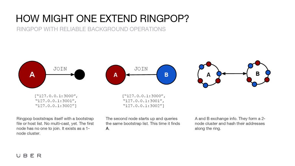 HOW MIGHT ONE EXTEND RINGPOP? Ringpop bootstrap...