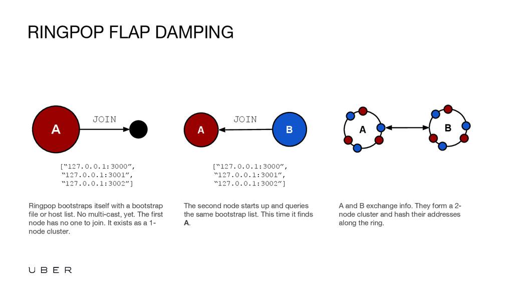 RINGPOP FLAP DAMPING Ringpop bootstraps itself ...