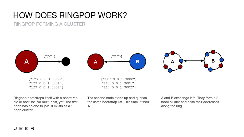 HOW DOES RINGPOP WORK? Ringpop bootstraps itsel...