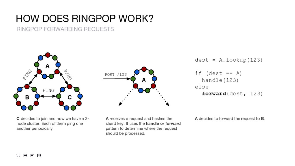 HOW DOES RINGPOP WORK? C decides to join and no...
