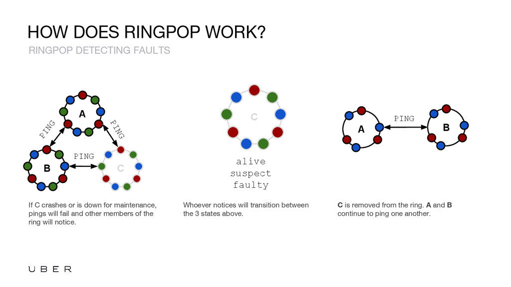 HOW DOES RINGPOP WORK? If C crashes or is down ...