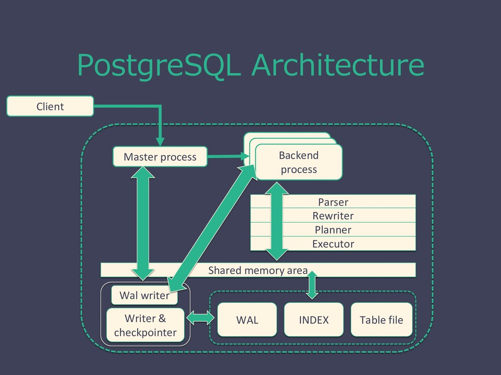 PostgreSQL Architecture Client コネクション スレッド コネクシ...