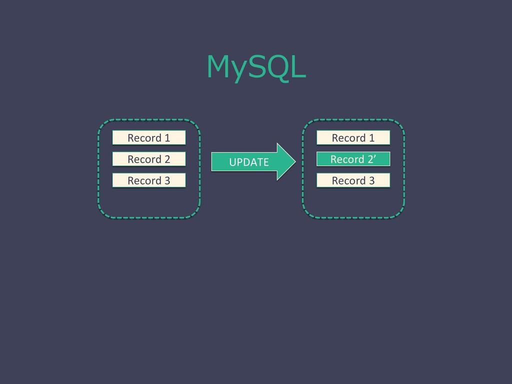 MySQL Record 1 Record 2 Record 3 UPDATE Record ...