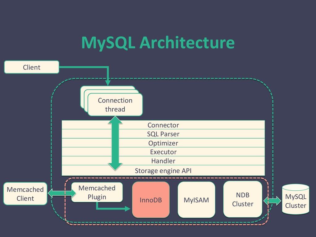 MySQL Architecture Client コネクション スレッド コネクション スレ...