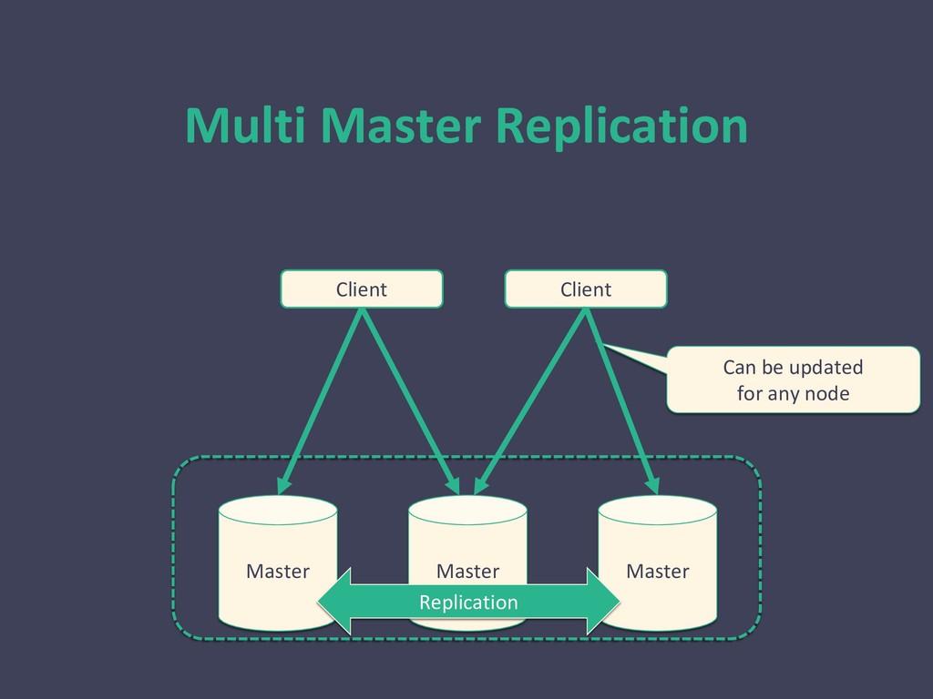 Multi Master Replication Master Master Master C...