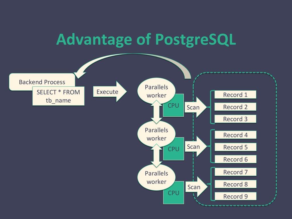 Advantage of PostgreSQL Backend Process SELECT ...