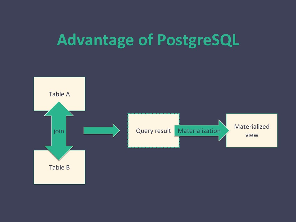 Advantage of PostgreSQL Table A Table B join Qu...