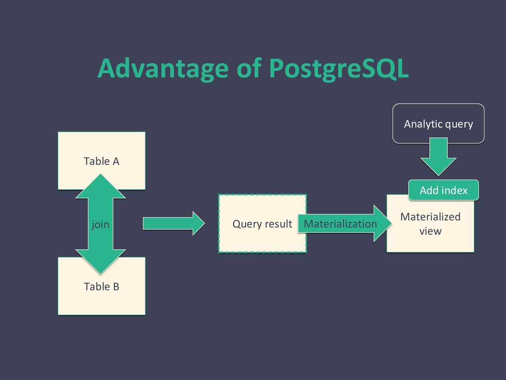Advantage of PostgreSQL Analytic query Table A ...