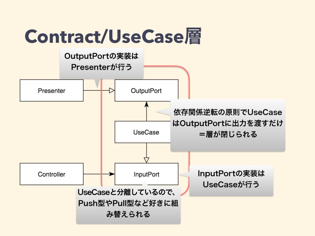 Contract/UseCase *OQVU1PSUͷ࣮ 6TF$BTF͕ߦ͏ ґଘؔ...