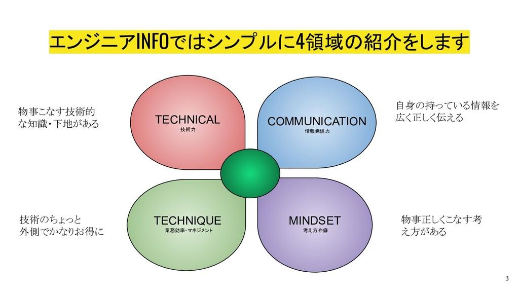 エンジニアINFOではシンプルに4領域の紹介をします TECHNICAL 技術力 COMMUN...