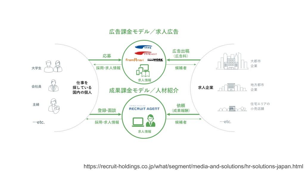 https://recruit-holdings.co.jp/what/segment/med...
