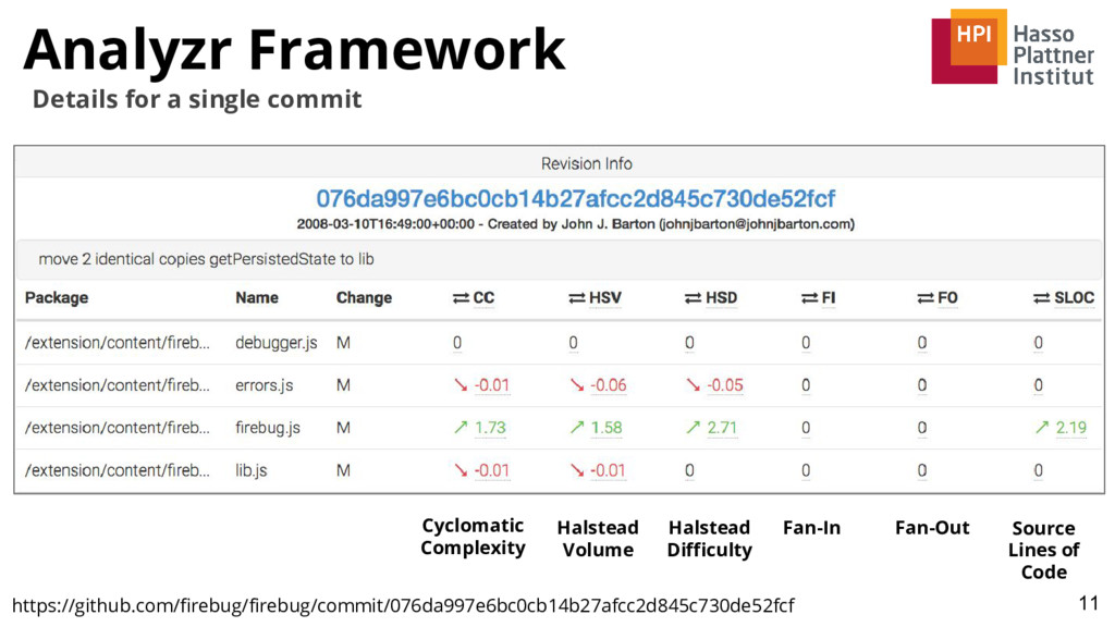 Analyzr Framework 11 Details for a single commi...