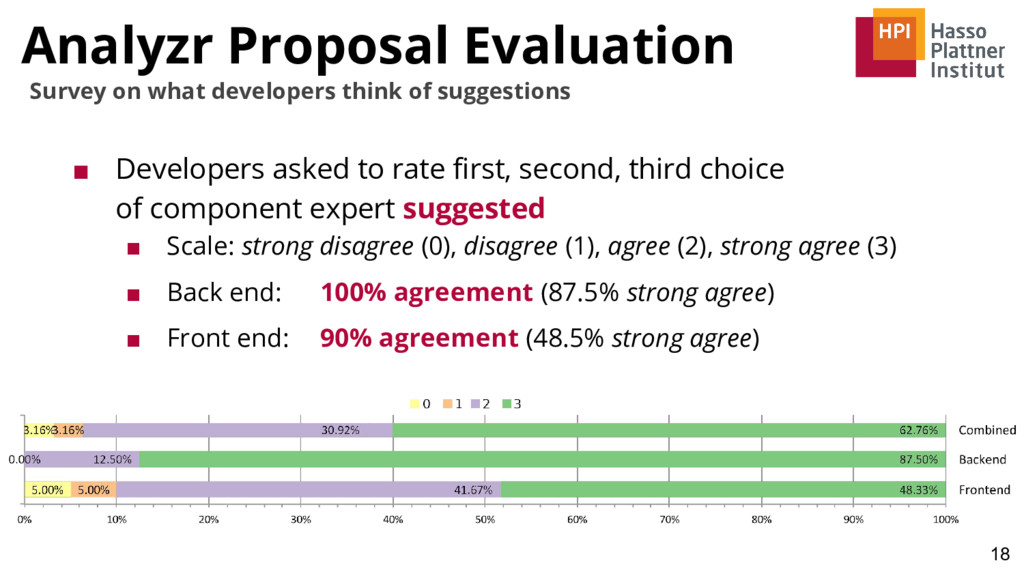 Analyzr Proposal Evaluation ■ Developers asked ...