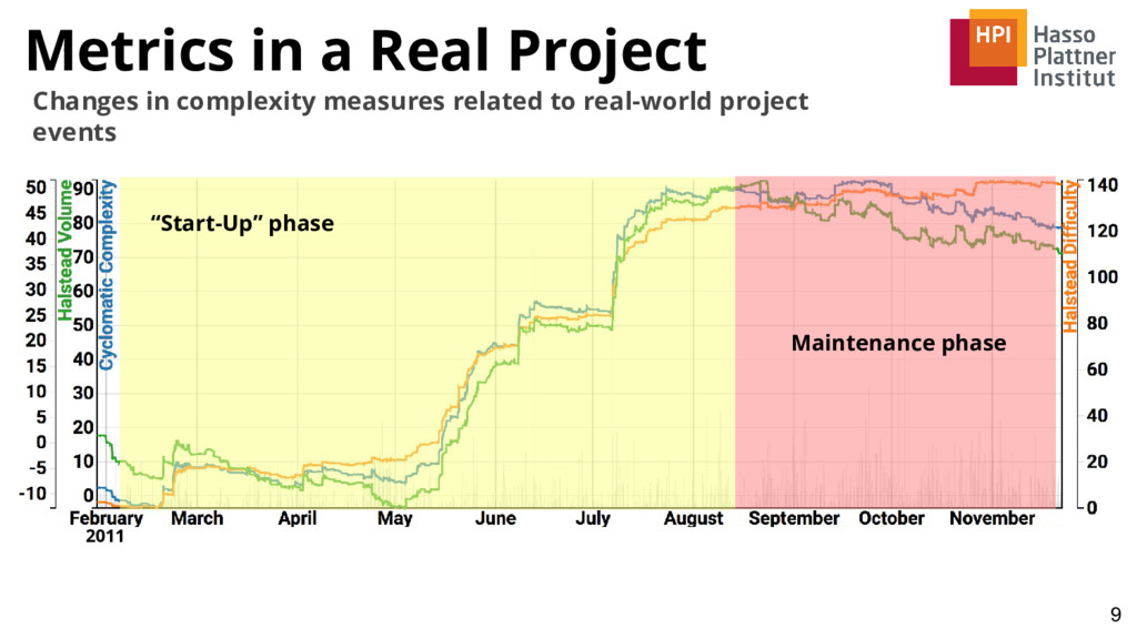 Metrics in a Real Project 9 Changes in complexi...