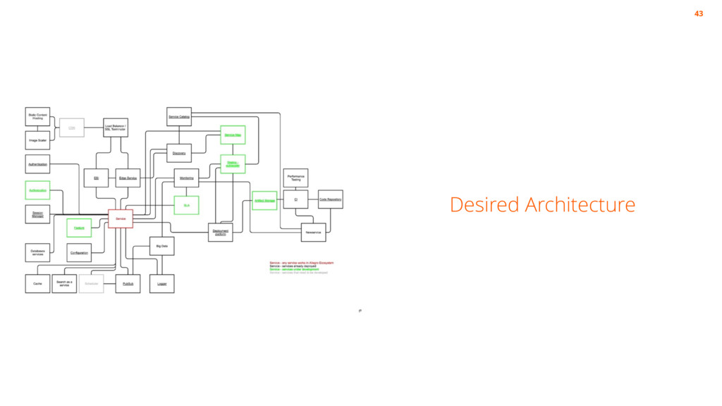 Desired Architecture 43