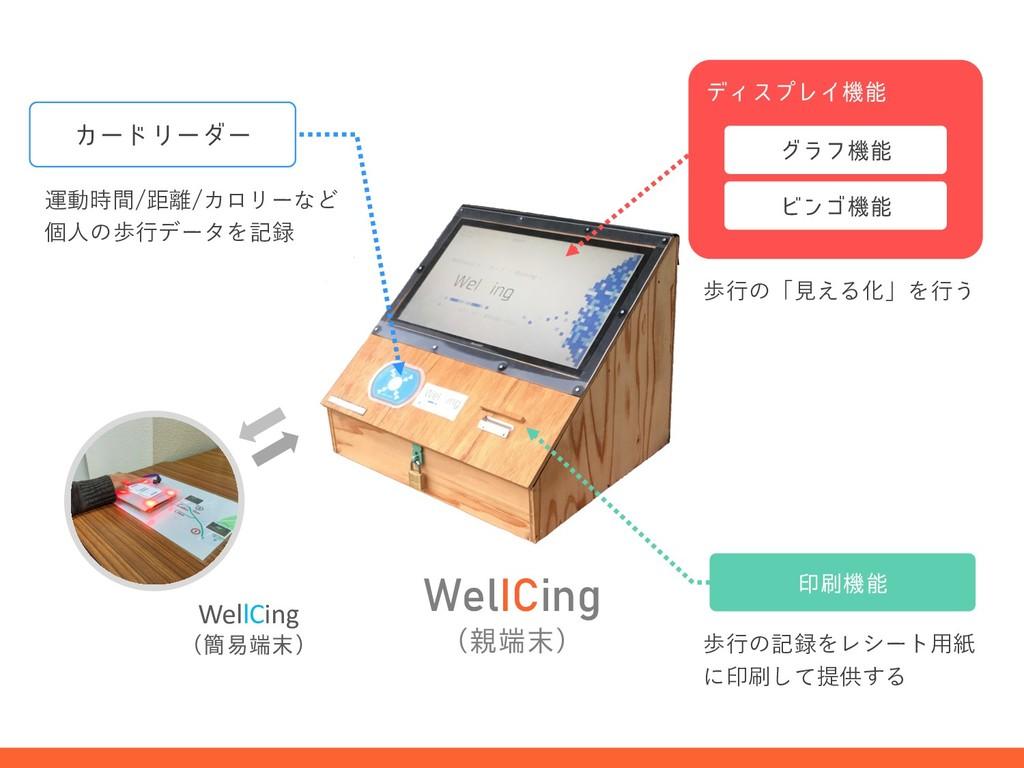 WelICing ʢʣ 歩⾏の記録をレシート⽤紙 に印刷して提供する 運動時間/距離/カ...