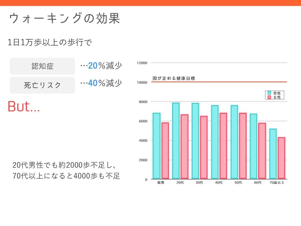 ΥʔΩϯάͷޮՌ 1⽇1万歩以上の歩⾏で …20%減少 #VU 20代男性でも約200...