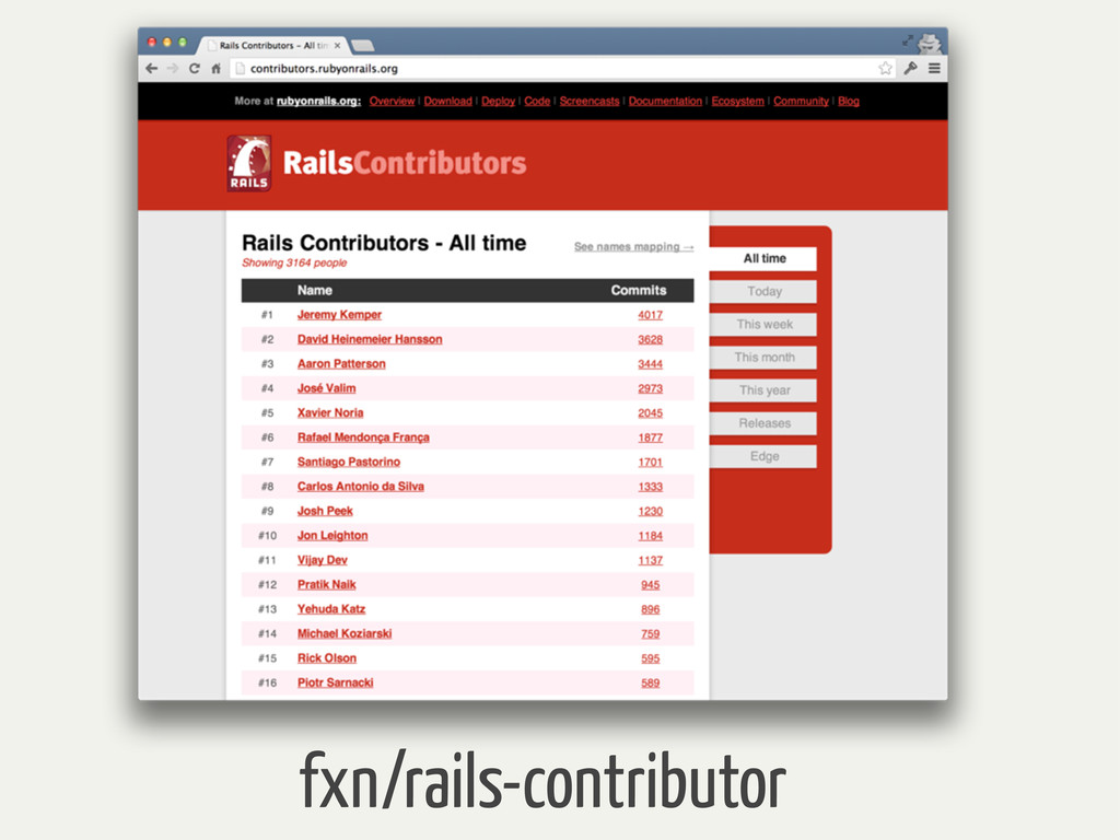 fxn/rails-contributor