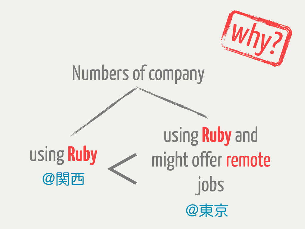 Numbers of company using Ruby !ؔ੢ using Ruby an...