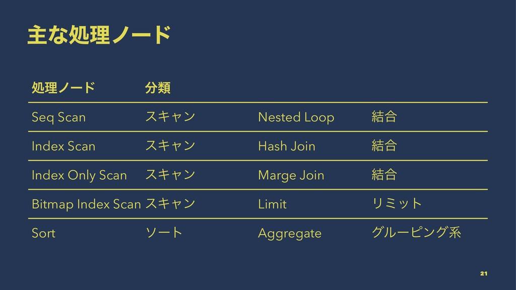 ओͳॲཧϊʔυ ॲཧϊʔυ ྨ Seq Scan εΩϟϯ Nested Loop ݁߹ I...