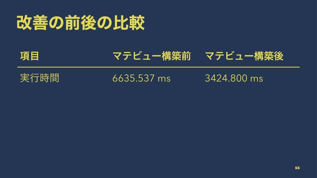 վળͷલޙͷൺֱ ߲ ϚςϏϡʔߏஙલ ϚςϏϡʔߏஙޙ ࣮ߦؒ 6635.537 ms ...