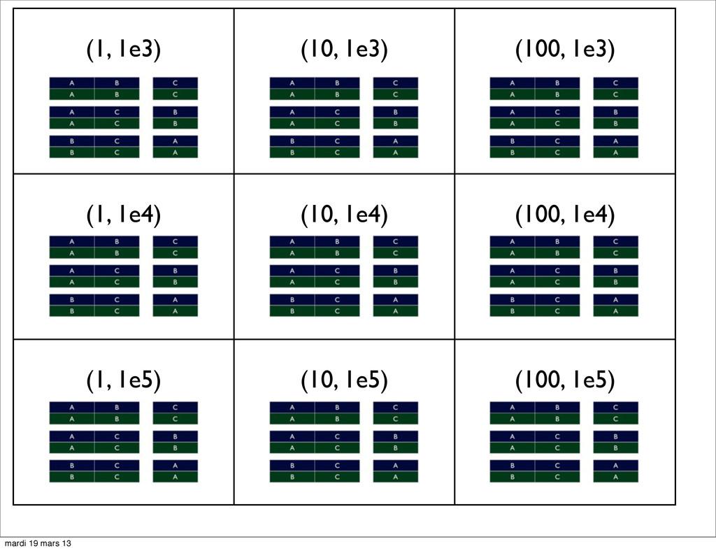 (1, 1e3) (10, 1e3) (100, 1e3) (1, 1e4) (10, 1e4...