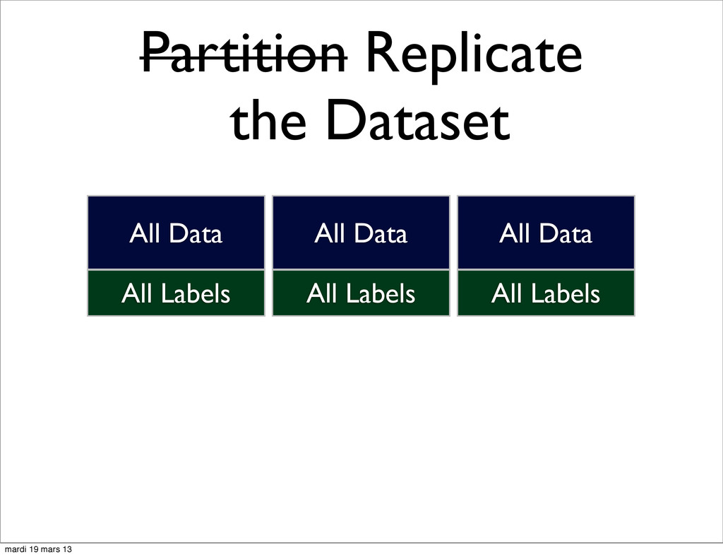 Partition Replicate the Dataset All Labels All ...